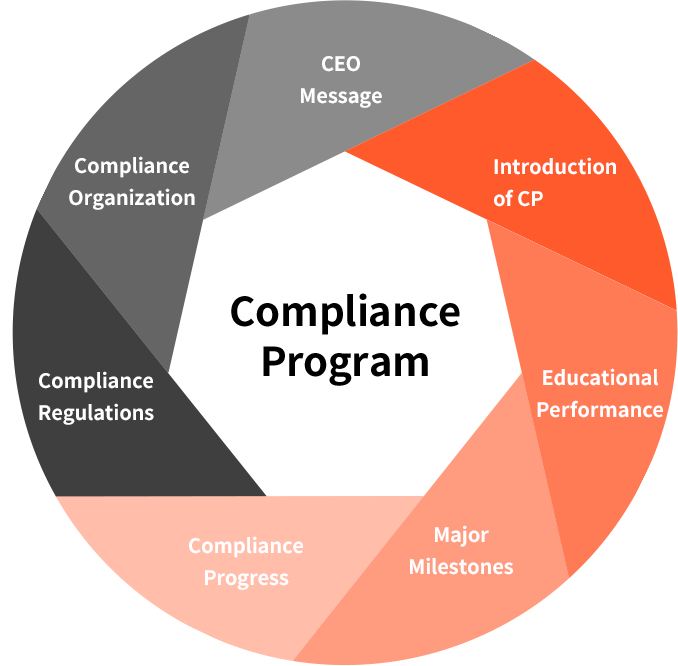 Compliance Program - Introduction of CP, Educational Performance, Major Milestones, Compliance Progress, Compliance Regulations, Compliance Organization, CEO Message